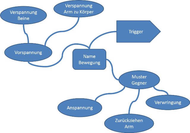 DE_Bewegungsdokumentation_Mind_Map_02